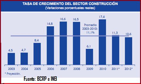crecimiento sector construccion